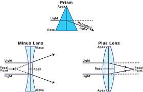 Lenses and Prisms
