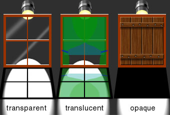 Identify objects that are transparent opaque and translucent