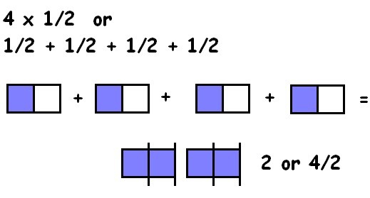 Unit 4 multiplying and dividing fractions mrs sanfords 5th unit 4 multiplying and dividing fractions mrs sanfords 5th grade math class ccuart Choice Image
