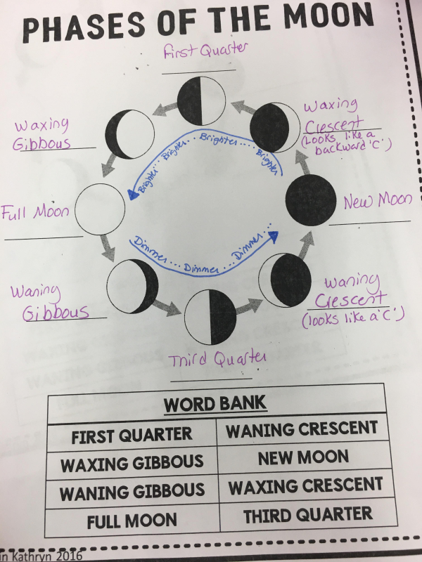 Science Study Guide Earth And Moon Mrs Sanfords Amazing 4th